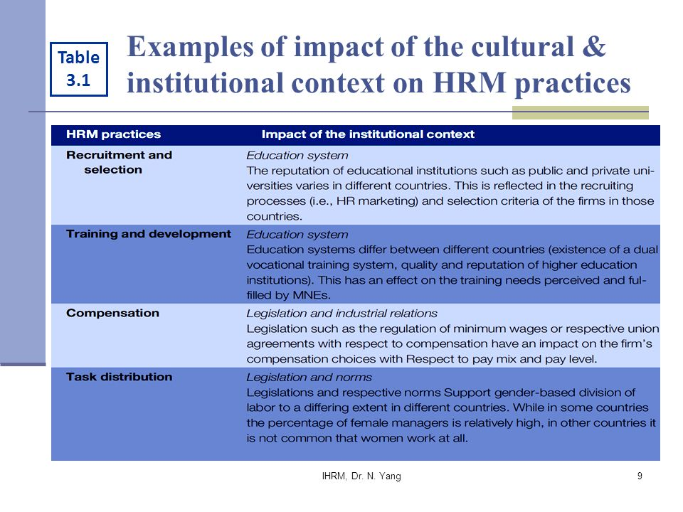 impact of hrm practices Impact of human resource management practices on organizational performance has been a widely researched area for years but unfortunately, very insufficient number.