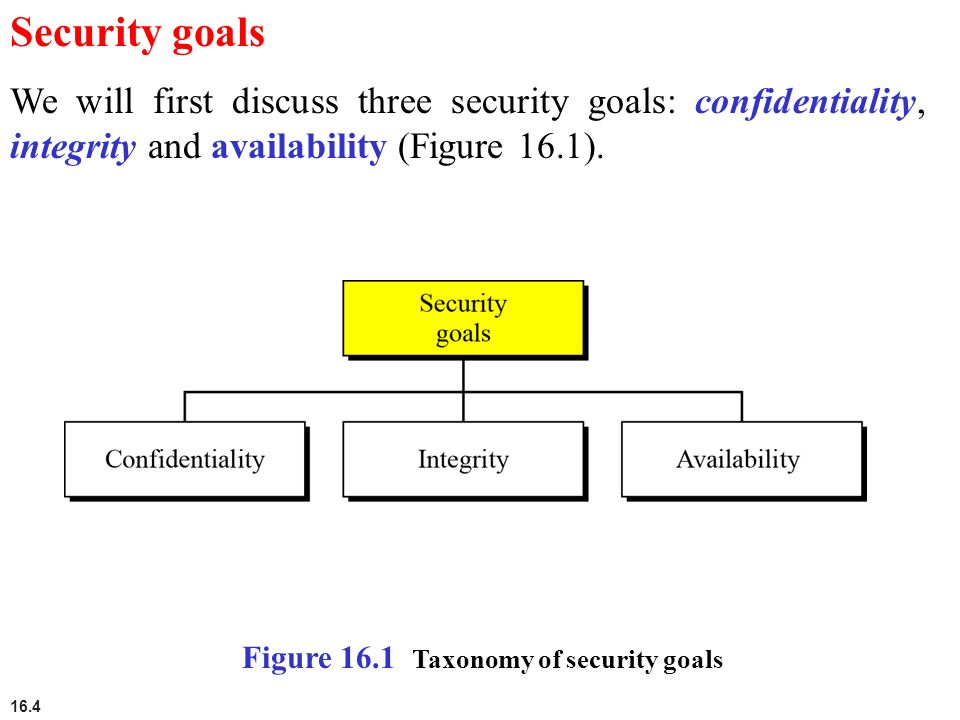 Threesome security confidentiality integrity availability labour. your