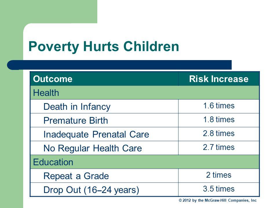problem of poverty essay