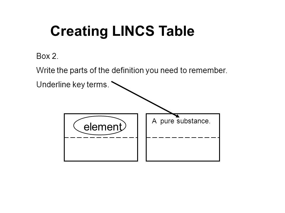 Creating+LINCS+Table+element+Box+2. what are atoms, elements, molecules, and compounds? ppt download honda element fuse box diagram at aneh.co