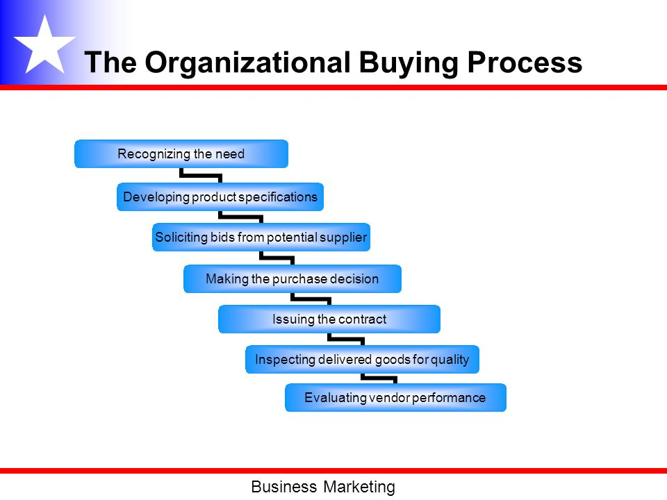 The Organizational Buying Process