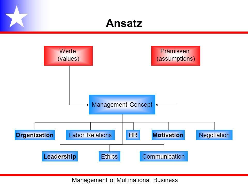 Ansatz Werte (values) Prämissen (assumptions) Management Concept