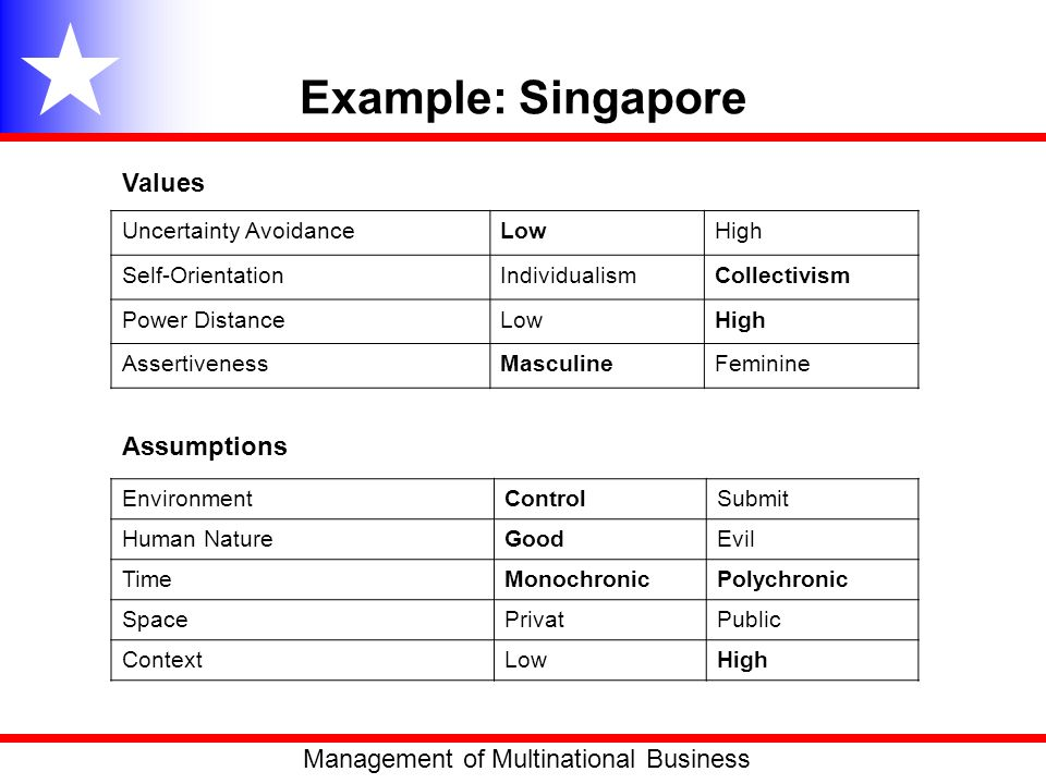 Example: Singapore Values Assumptions