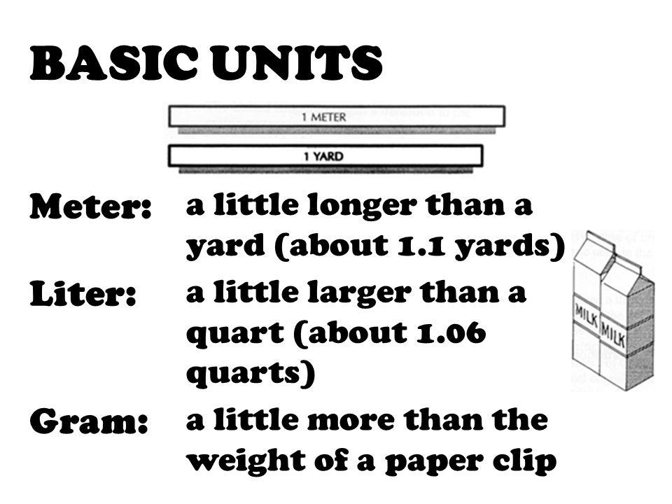 BASIC UNITS Meter: Liter: Gram:
