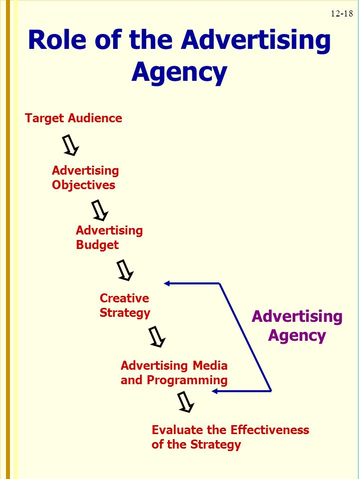 What's the role of today's advertising agency?