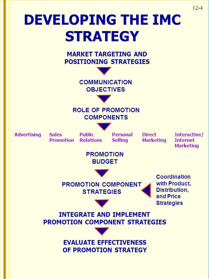 myer imc strategy development Imc strategy and implementation planning campaigns across multiple   agenda imc planning messaging strategies measurements.