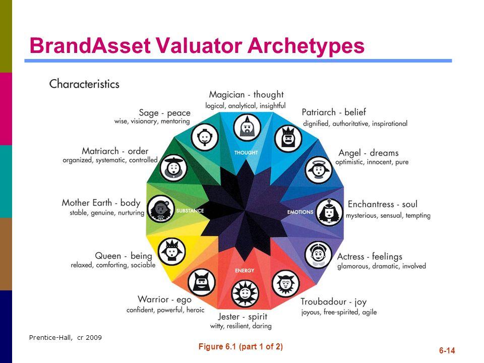 BrandAsset Valuator Archetypes