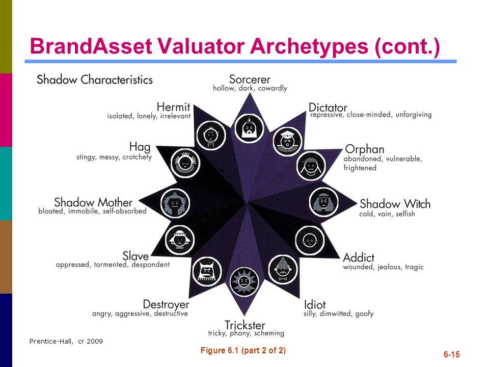 BrandAsset Valuator Archetypes (cont.)