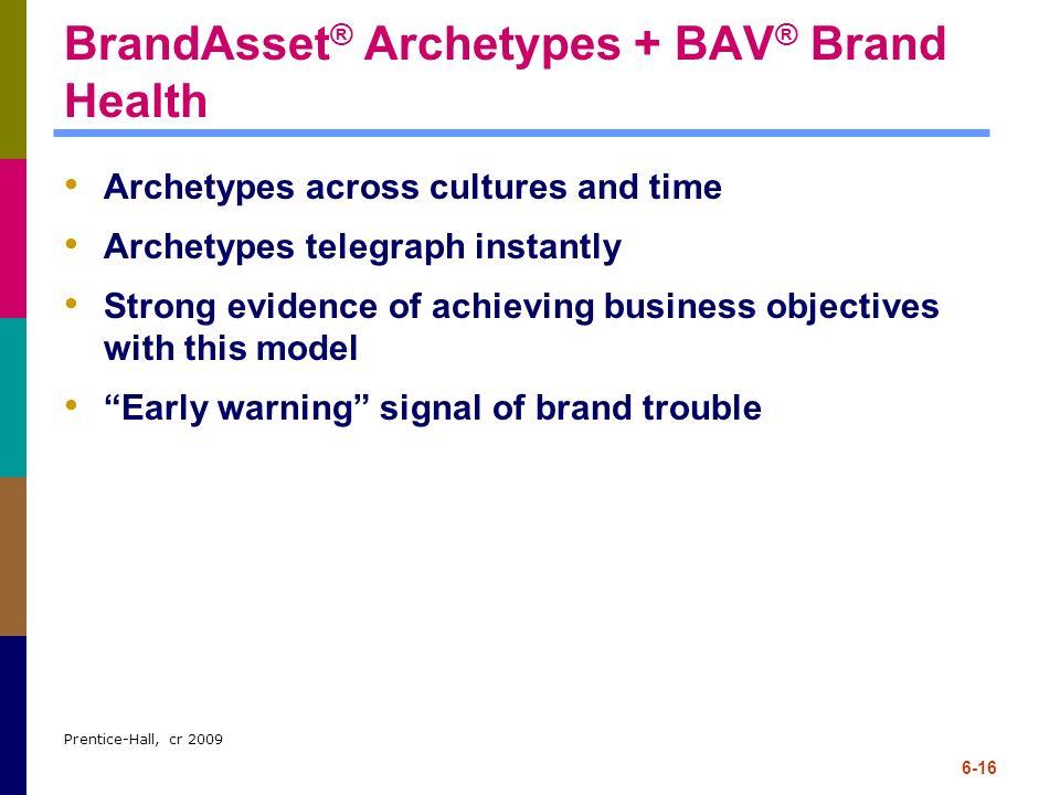 BrandAsset® Archetypes + BAV® Brand Health