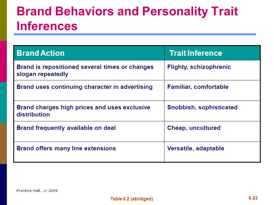 Brand Behaviors and Personality Trait Inferences