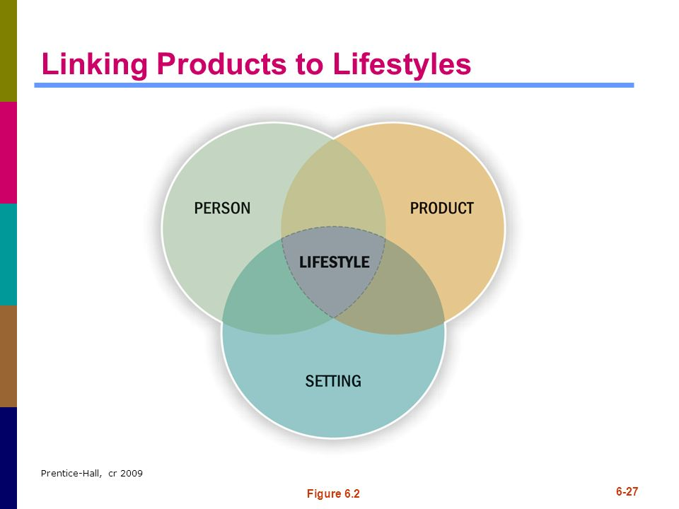 Linking Products to Lifestyles