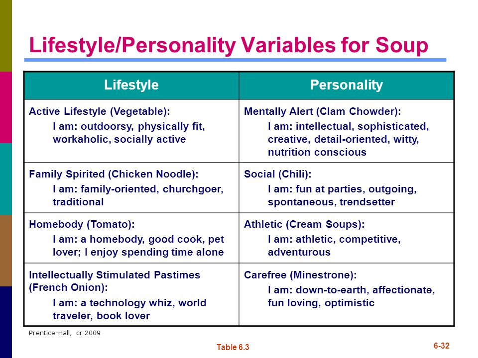 Lifestyle/Personality Variables for Soup