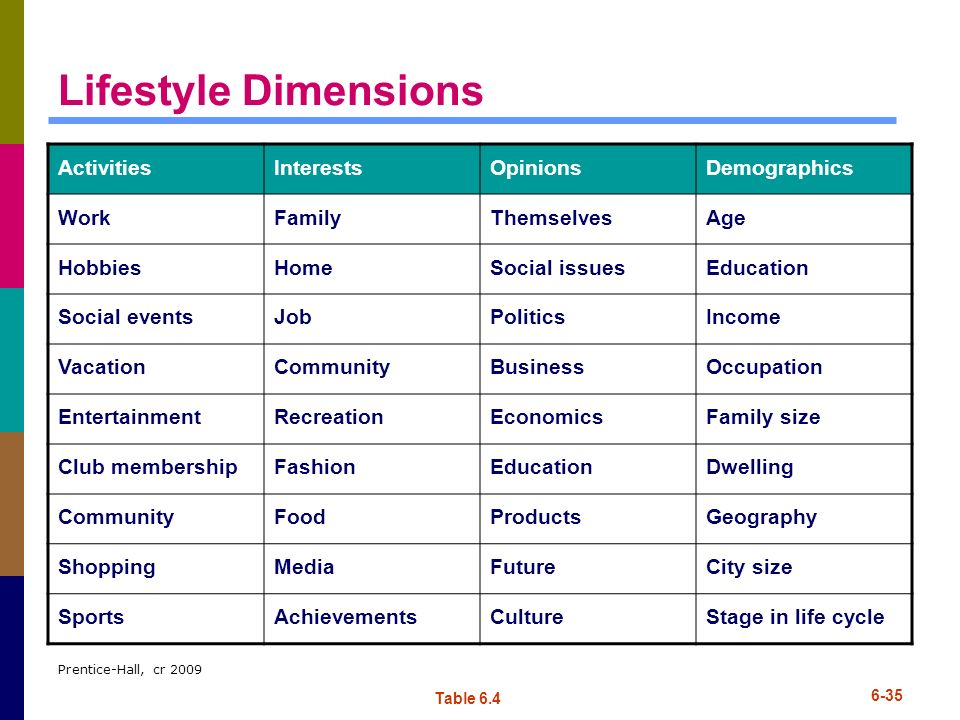 Lifestyle Dimensions Activities Interests Opinions Demographics Work