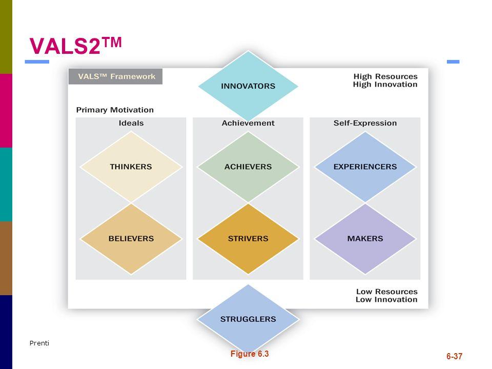 VALS2TM Prentice-Hall, cr 2009 Figure 6.3