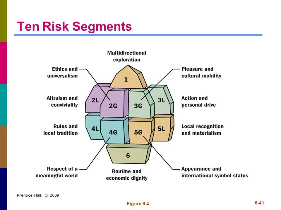 Ten Risk Segments Prentice-Hall, cr 2009 Figure 6.4