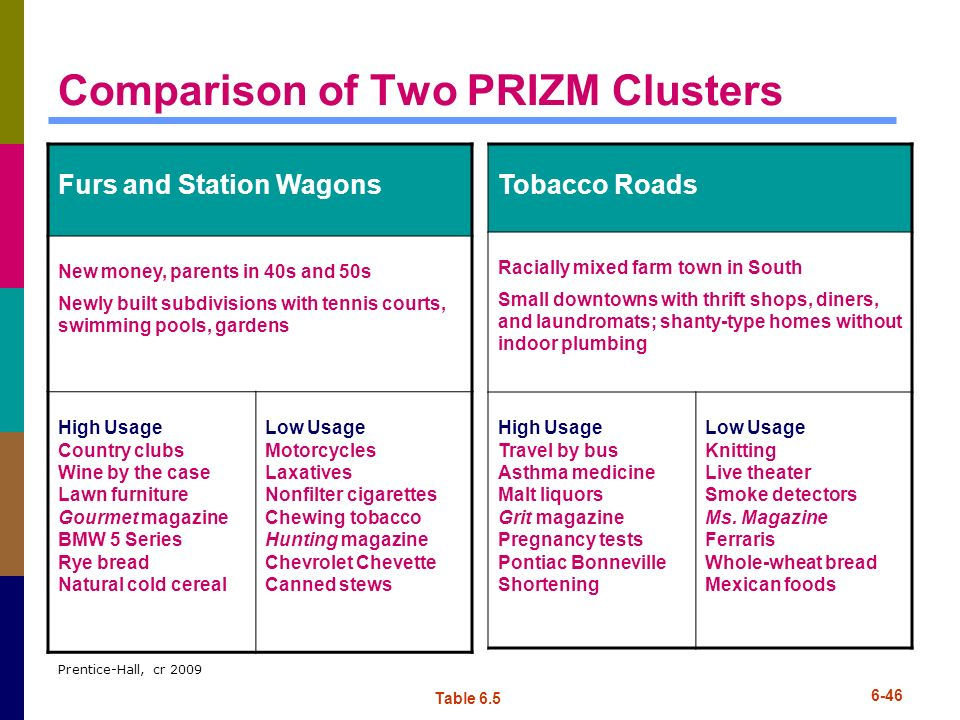 Comparison of Two PRIZM Clusters