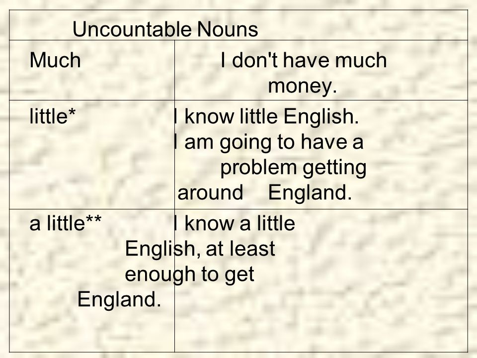 Uncountable Nouns Much I don t have much money.