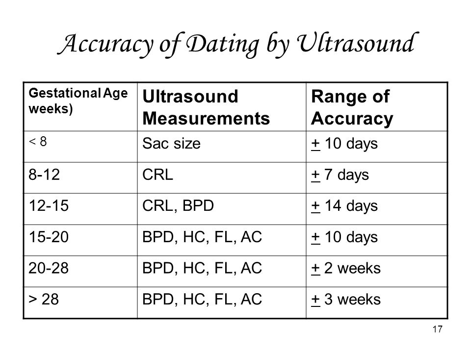 Ultrasound Accuracy for Predicting Due Dates