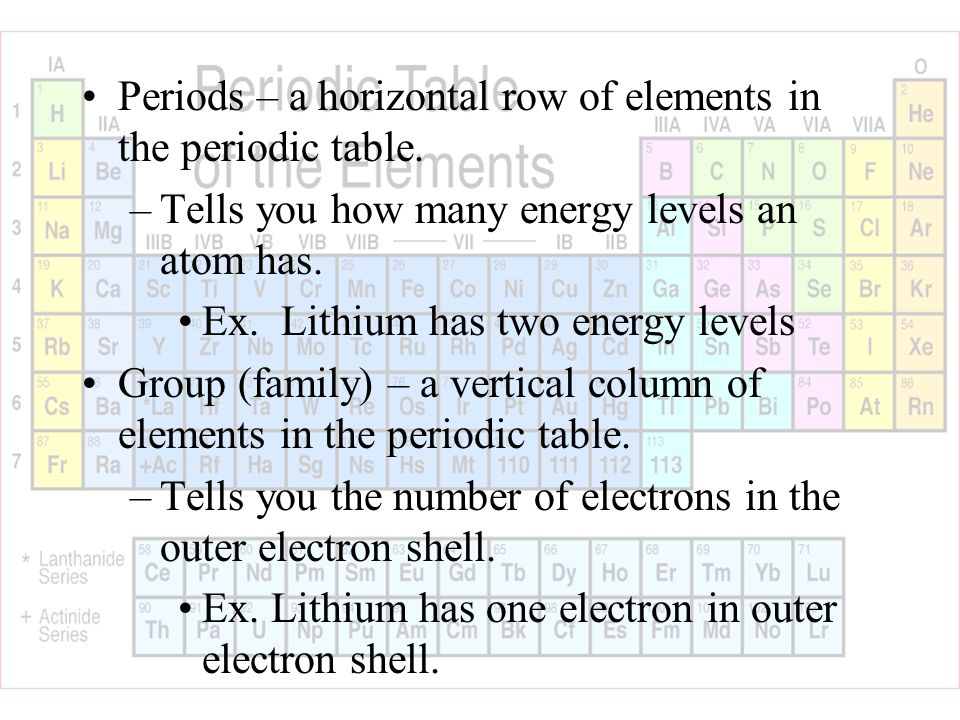 The periodic table ppt video online download outer electron shell periods a horizontal row of elements in the periodic table urtaz Gallery