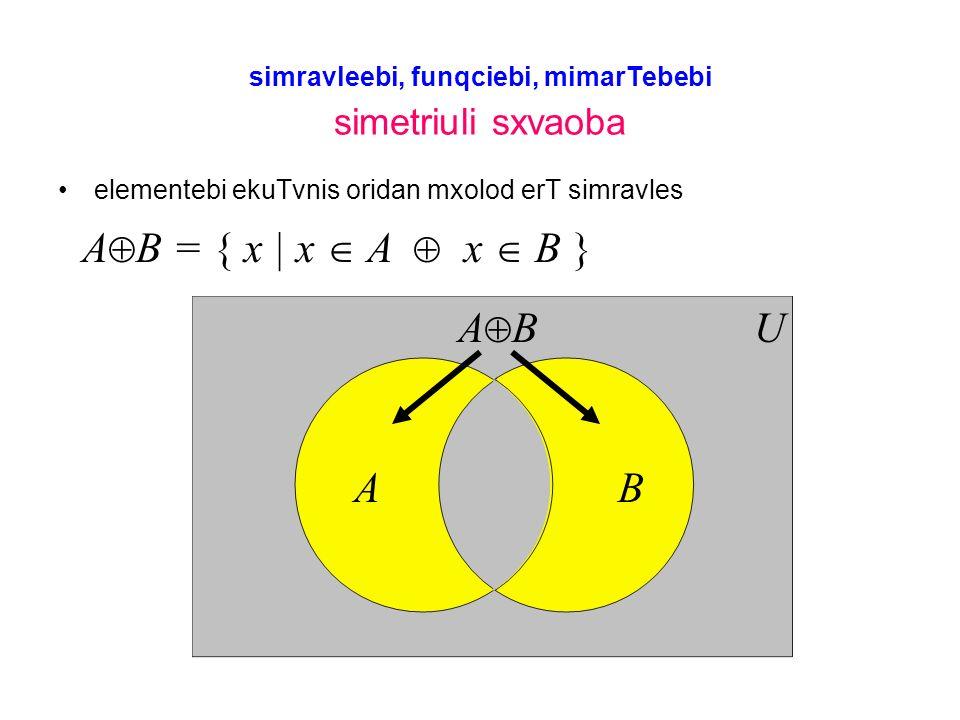 simravleebi, funqciebi, mimarTebebi simetriuli sxvaoba