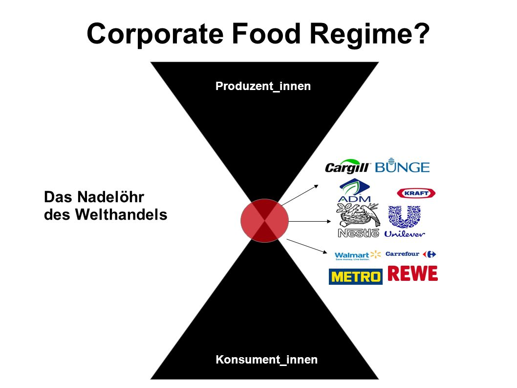 Corporate Food Regime Das Nadelöhr des Welthandels Produzent_innen