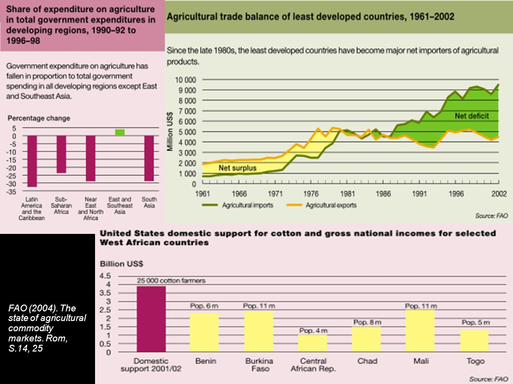 FAO (2004). The state of agricultural commodity markets. Rom, S.14, 25