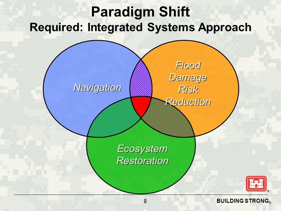 Paradigm Shift Required: Integrated Systems Approach