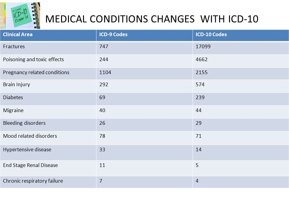 Icd9 code for breast cancer