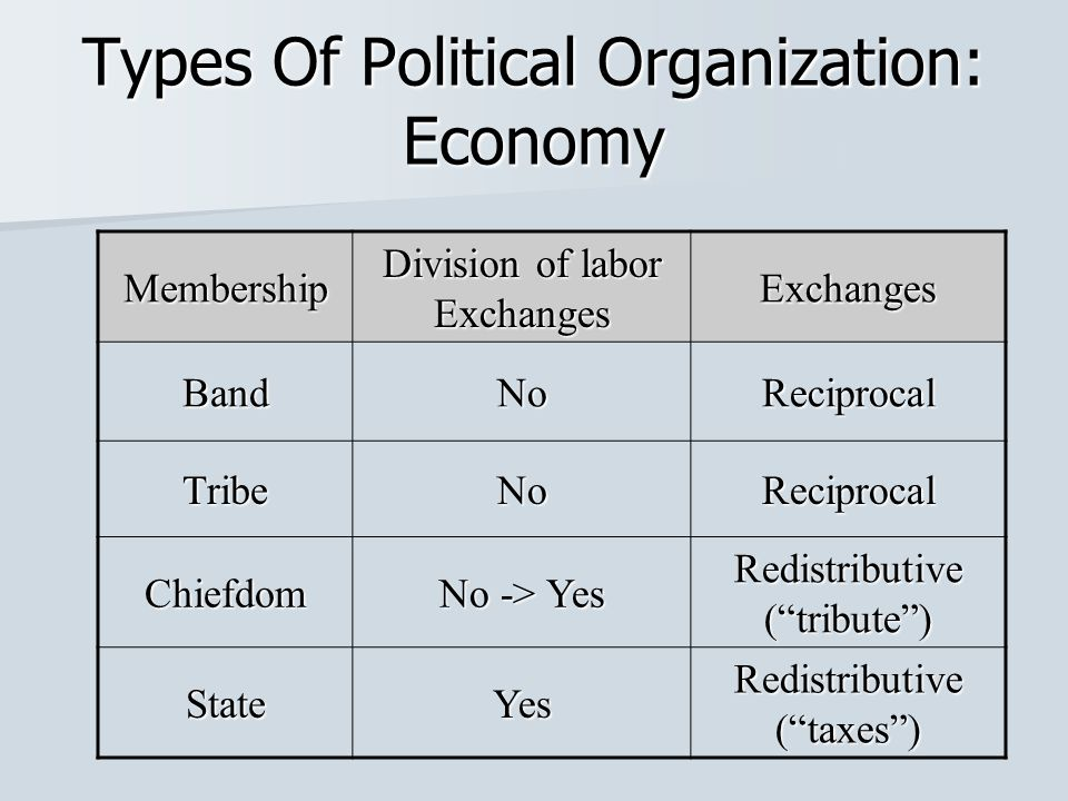types of organizational politics Types of tax-exempt organizations  tax information for political organizations  miscellaneous types of organizations that qualify for exemption from.