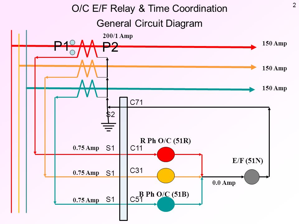 OC EF Relay Time Coordination Basic Information ppt download