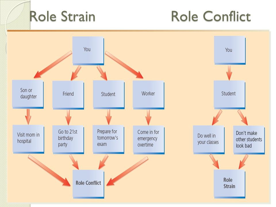 role conflict and role strain essay Discuss the concepts of role strain, role conflict, and role ambiguity relate these concepts to nurse managers in respect to their positive role modeling.