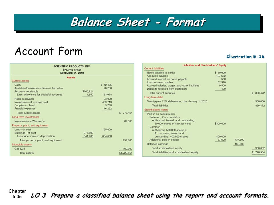 the balance sheet The balance sheet the balance sheet is a statement used to determine the financial strength and weakness of a business it lists everything a company owns and everything a company owes at a specific point in time.