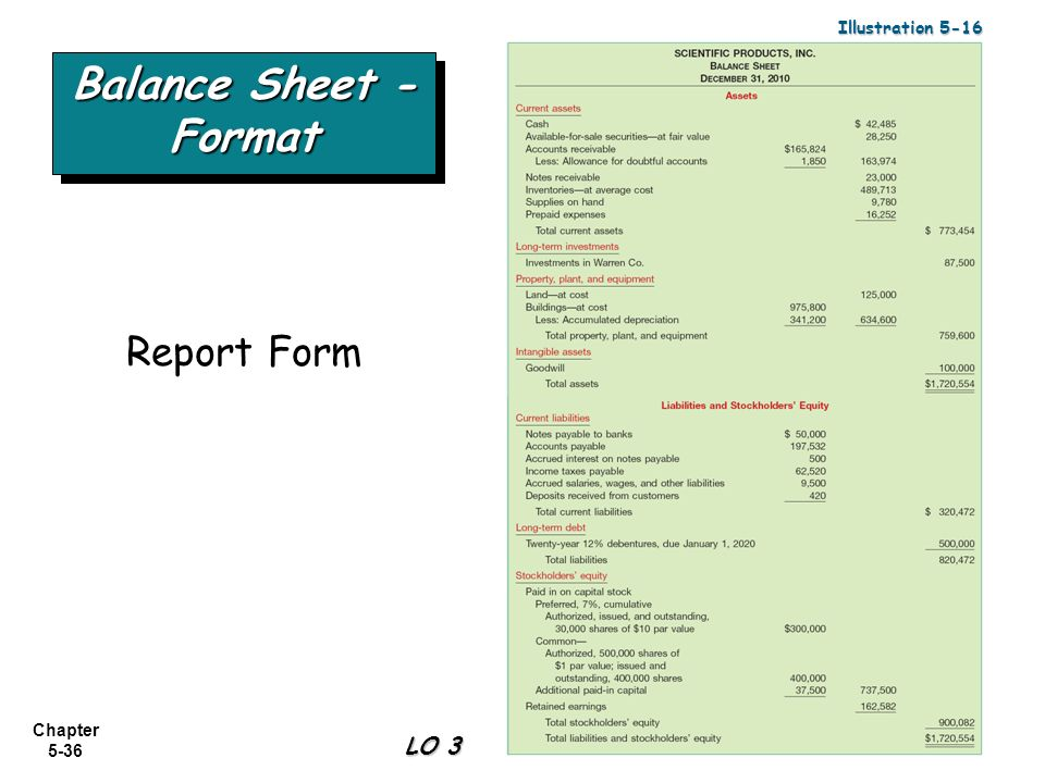 36 Illustration 5 16 Balance Sheet  Format Report Form LO 3