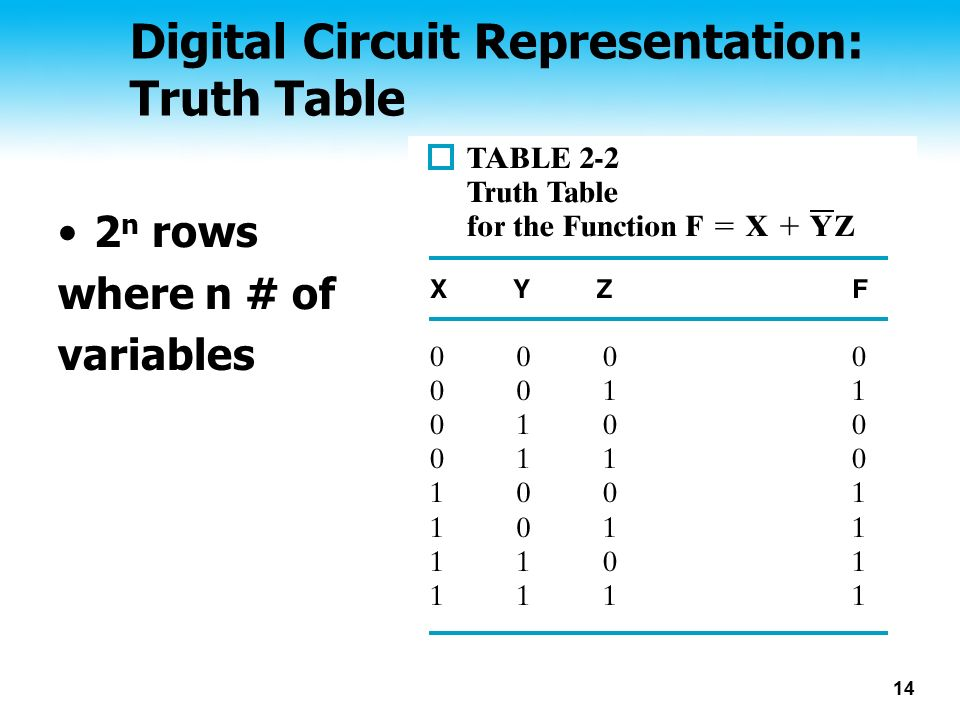 Digital Circuit Representation: Truth Table