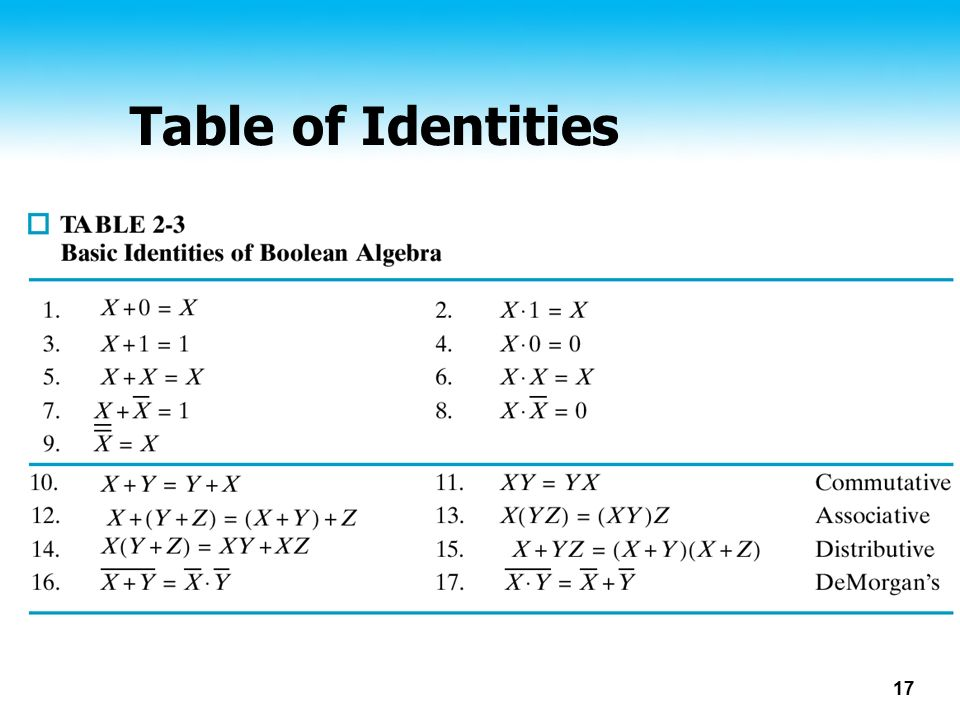 Table of Identities