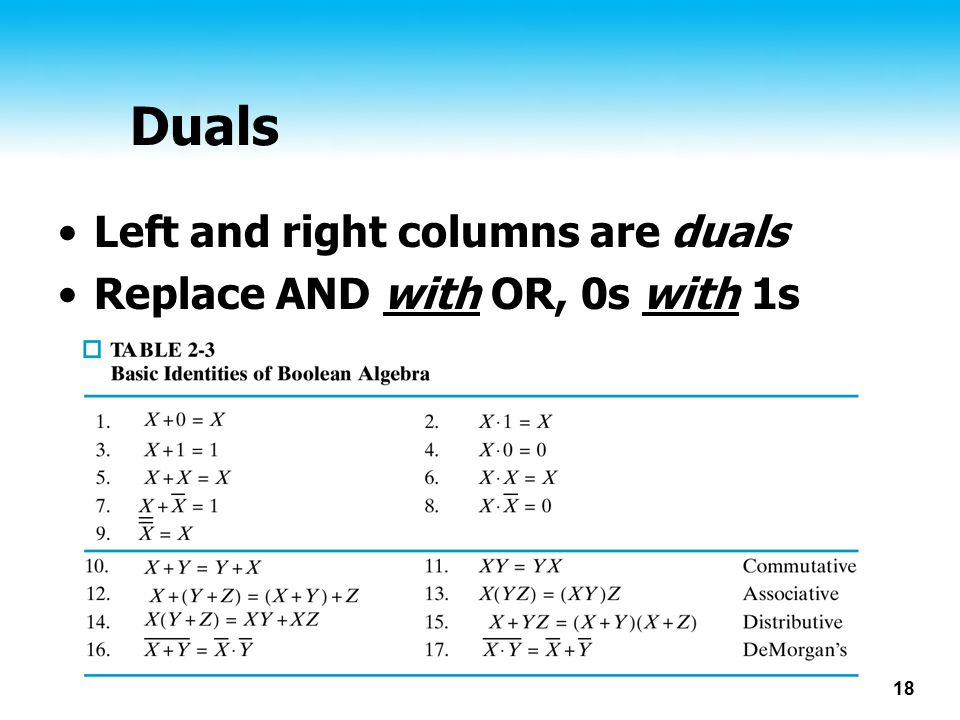 Duals Left and right columns are duals Replace AND with OR, 0s with 1s