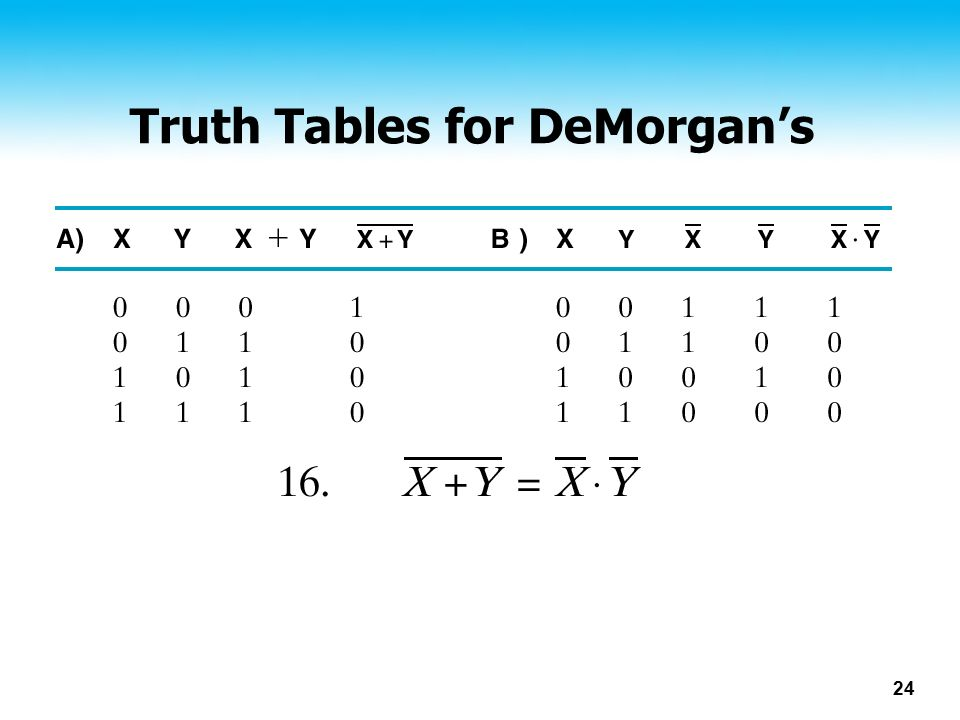 Truth Tables for DeMorgan's