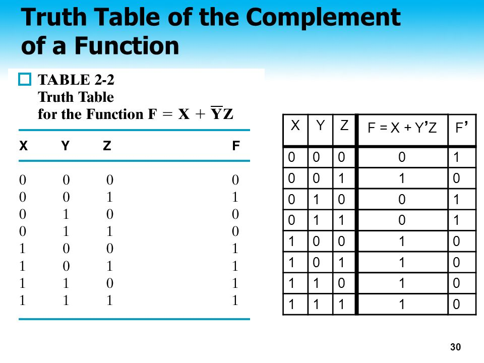 Truth Table of the Complement of a Function