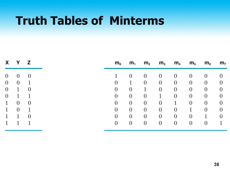 Truth Tables of Minterms