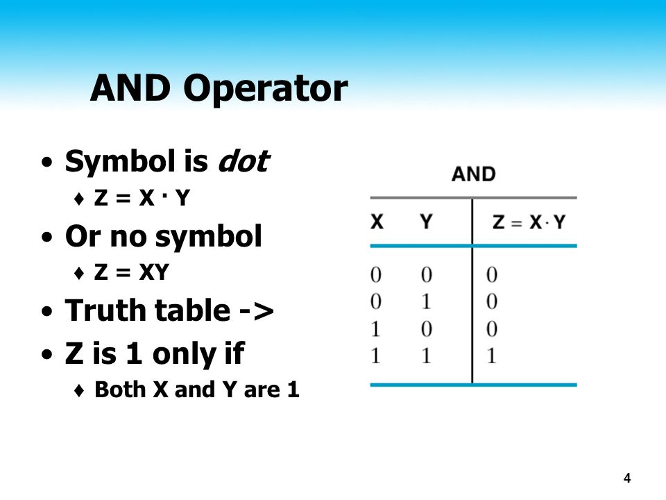 AND Operator Symbol is dot Or no symbol Truth table ->