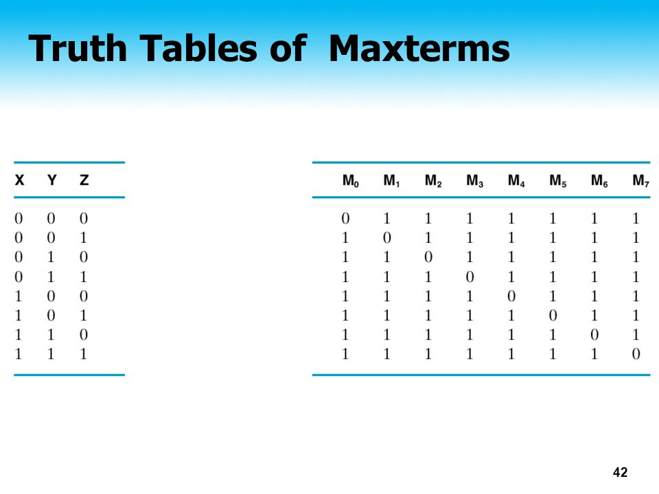 Truth Tables of Maxterms