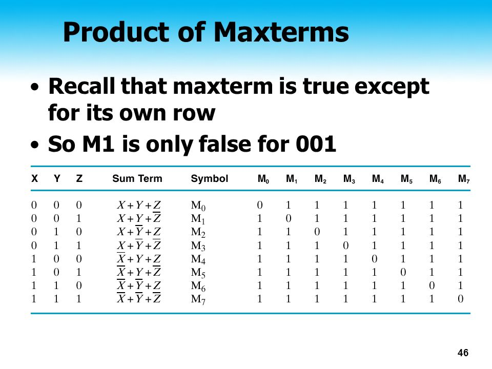 Product of Maxterms Recall that maxterm is true except for its own row