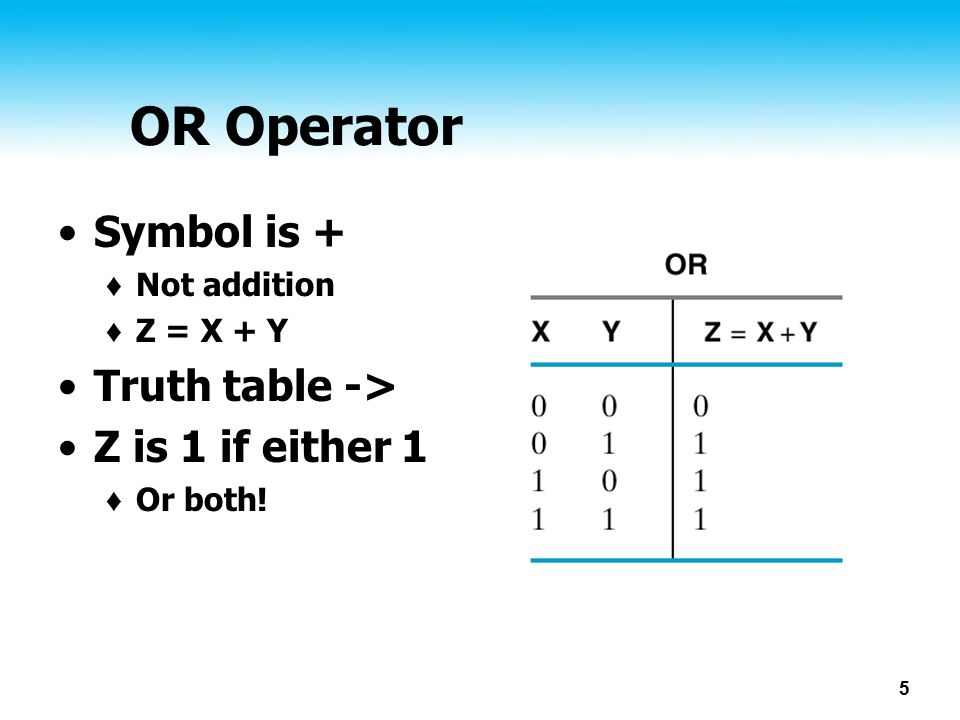 OR Operator Symbol is + Truth table -> Z is 1 if either 1