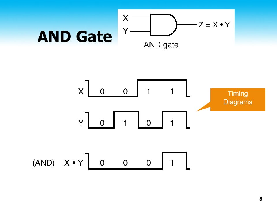AND Gate Timing Diagrams