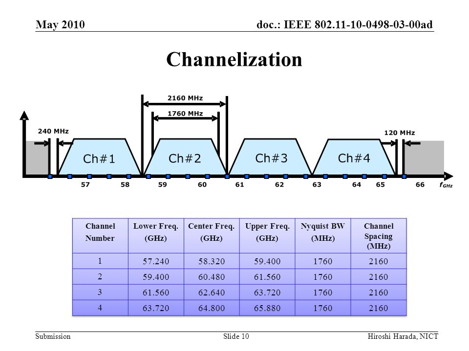 May 2010 Channelization. Channel. Number. Lower Freq. (GHz) Center Freq. Upper Freq. Nyquist BW.