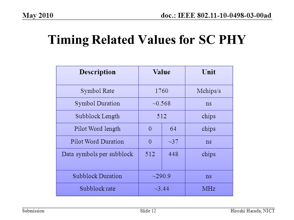 Timing Related Values for SC PHY