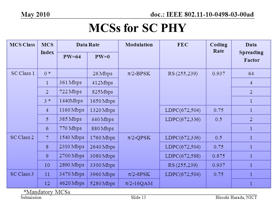 MCSs for SC PHY May 2010 *Mandatory MCSs MCS Class MCS Index Data Rate