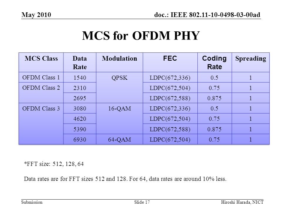 MCS for OFDM PHY May 2010 MCS Class Data Rate Modulation FEC