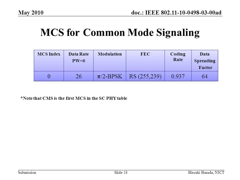 MCS for Common Mode Signaling