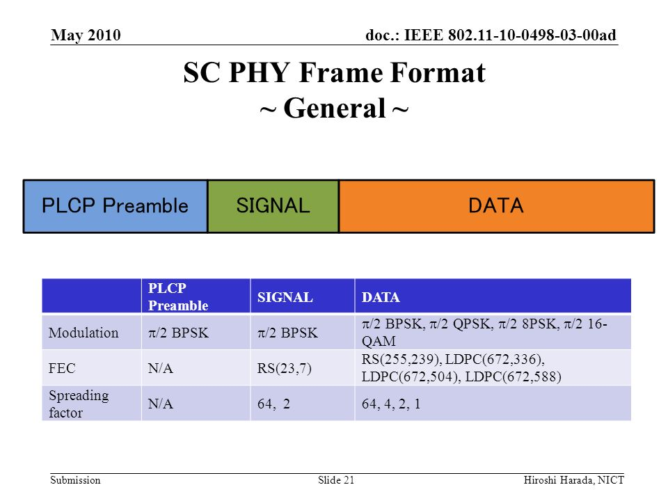 SC PHY Frame Format ~ General ~